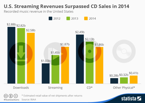 U.S. STREAMING REVENUES SURPASSED CD SALES IN 2014