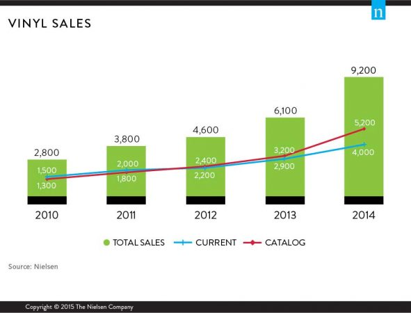 Vinyl Sales Continue To Rise Symphonic Distribution