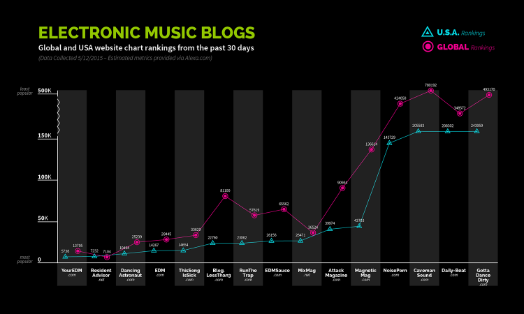 top electronic music blogs by ranking symphonic distribution