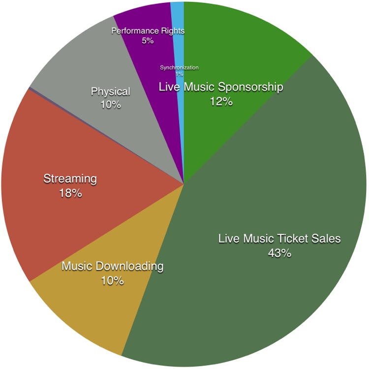 music_industry_breakdown-1