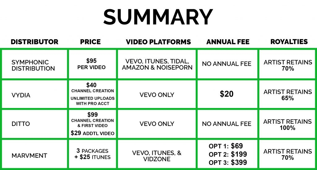 Music Video Comparison