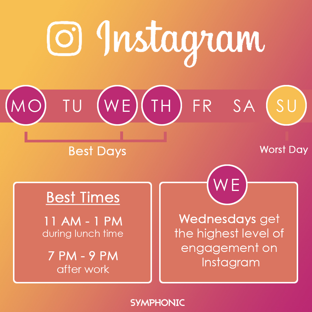 Best Times To Post On Social Media 2019 Best Times to Post on Social Media | Symphonic Distribution